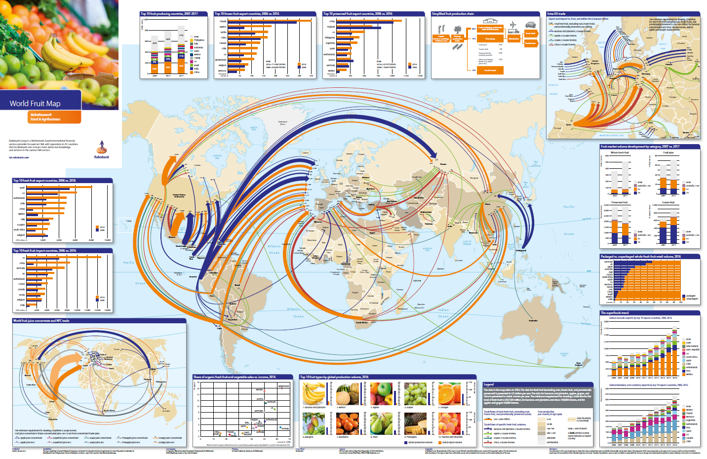 World Fruit Map 2018