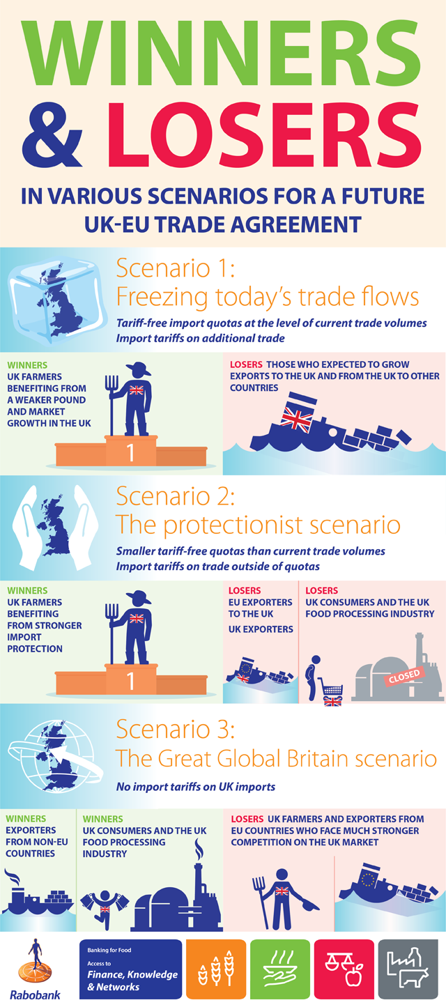 winners and losers in various scenarios of a UK trade agreement