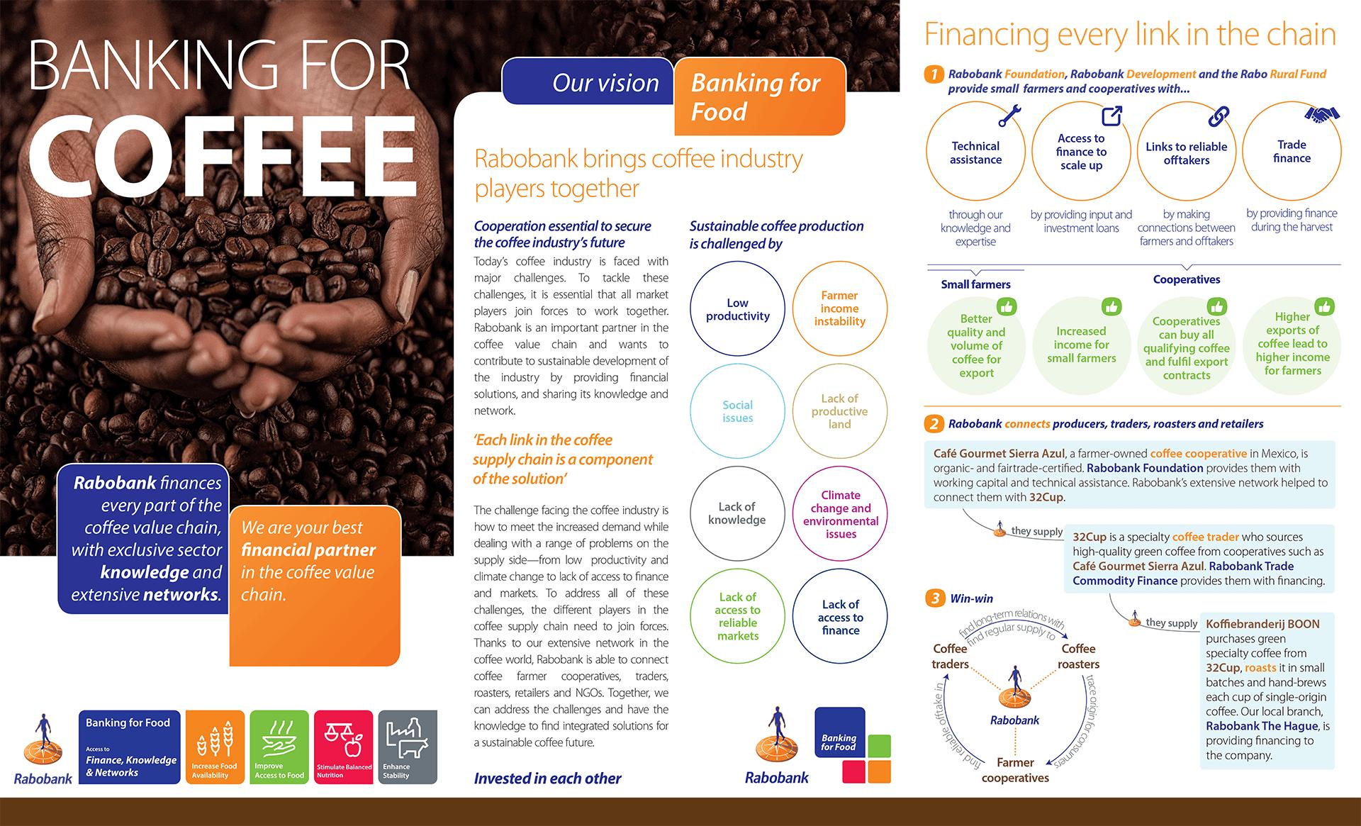 Brazil Coffee Supply Chain
