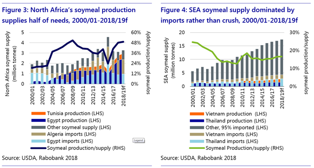 Loading up on Uncertainty – Soy Crush Perspectives in Importing Regions