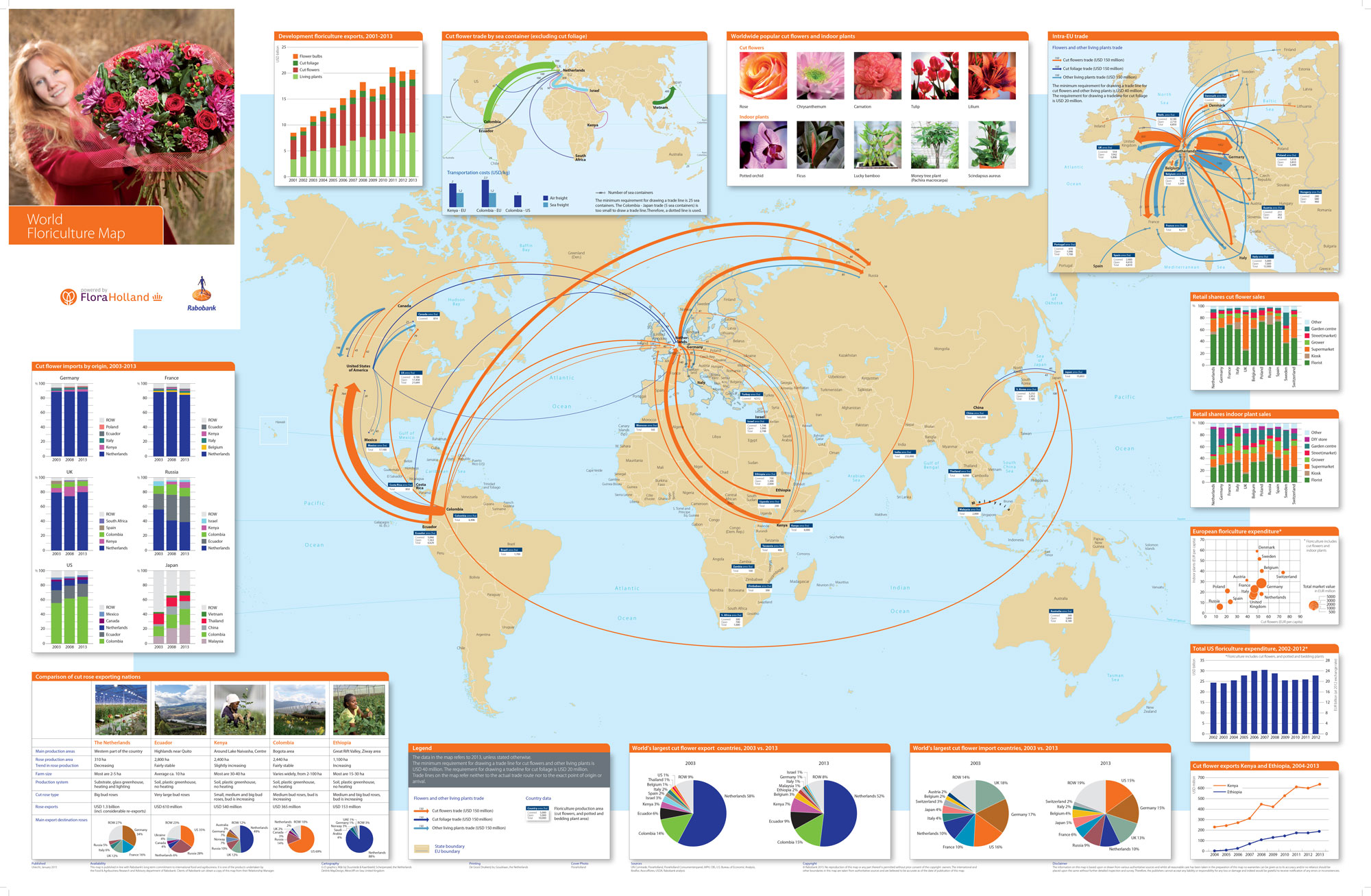 visualisation of global floriculture trade flows