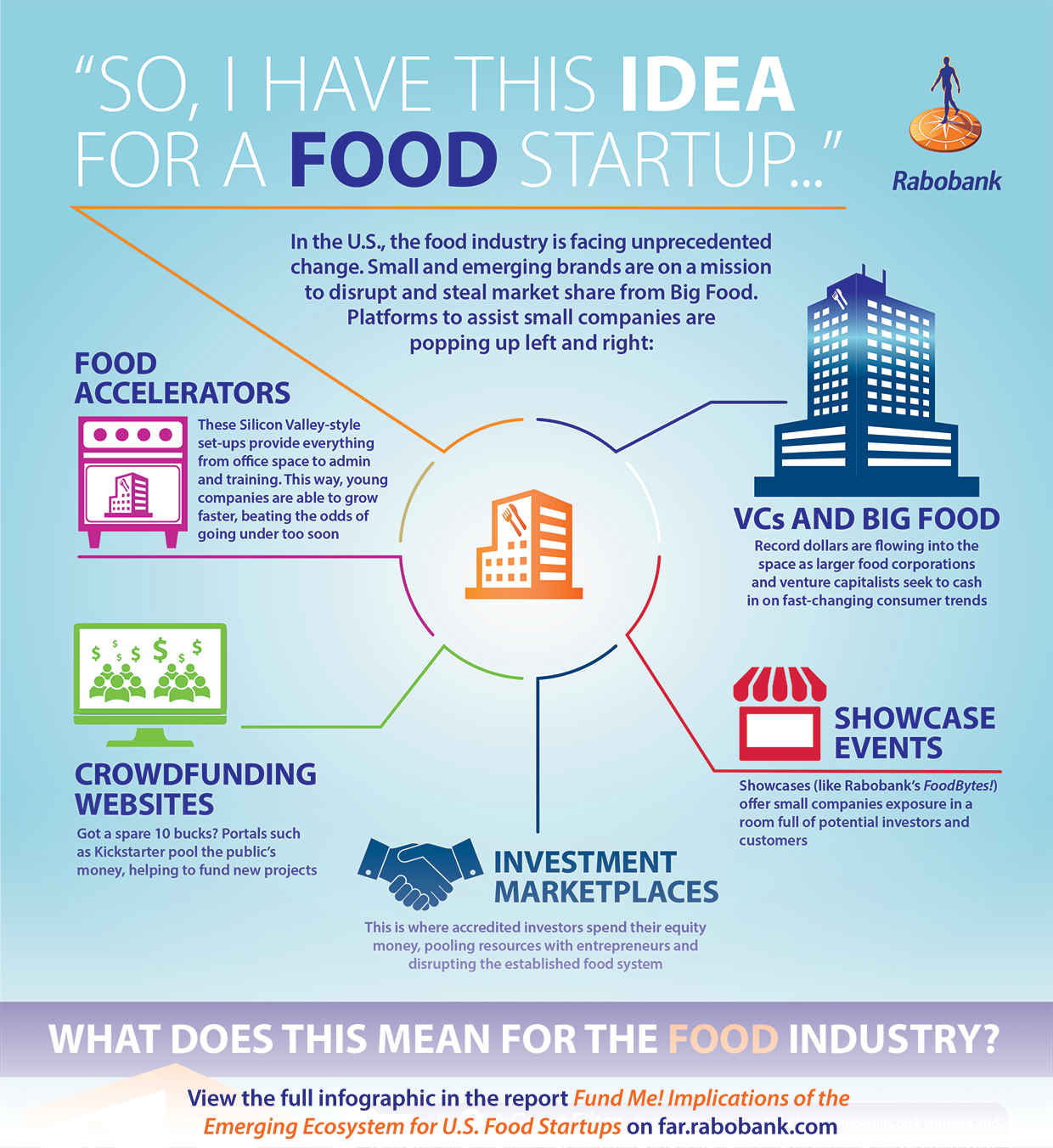 infographic on the US food startup ecosystem