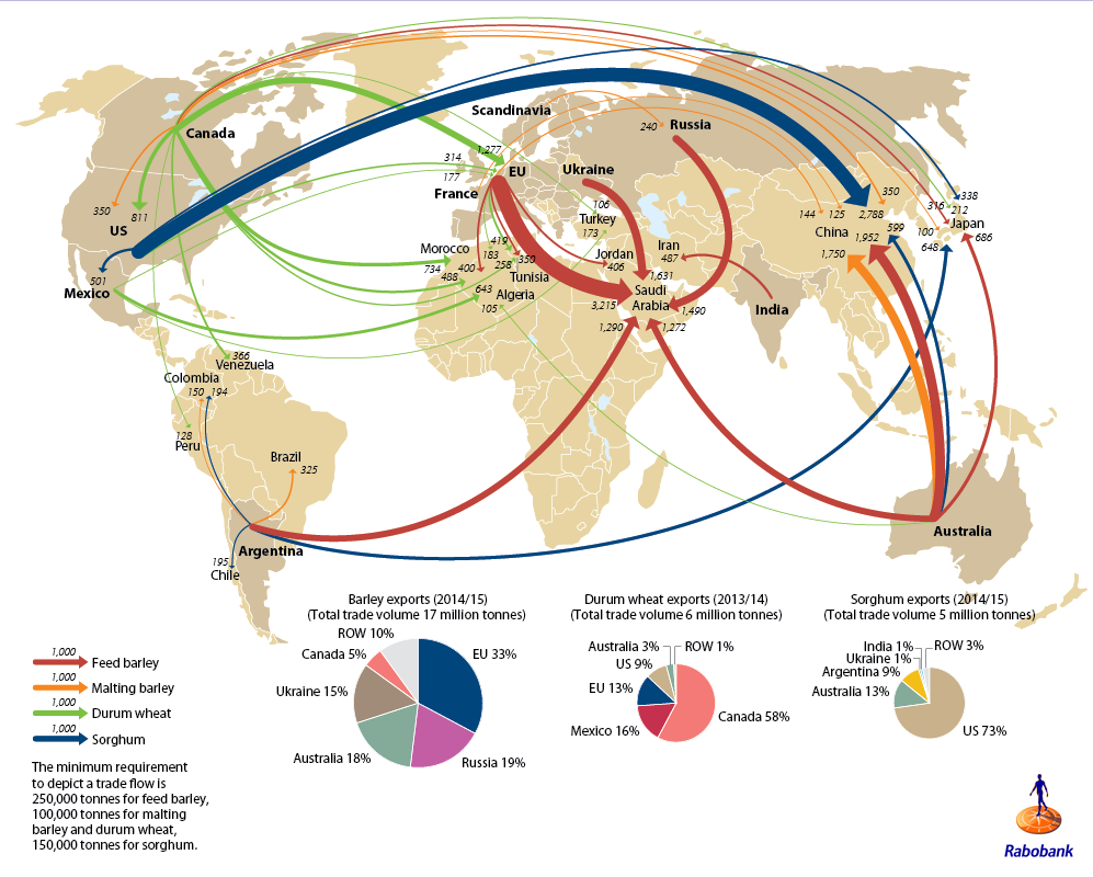 picture of barley, wheat and sorghum global trade flows