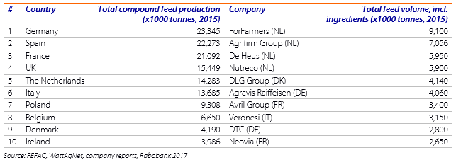 The European Feed Mix: Successful Ingredients for the