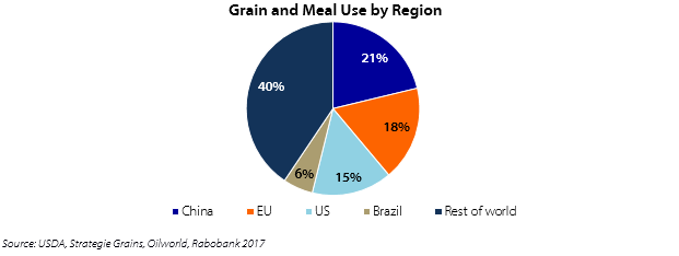 The European Feed Mix: Successful Ingredients for the World's Second
