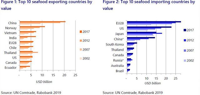 worldseafoodmapfigure1and2